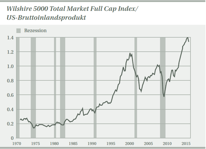 Wilshire_5000_Total_Market_Full_Cap_Index_in_Relation_zum_US-BIP