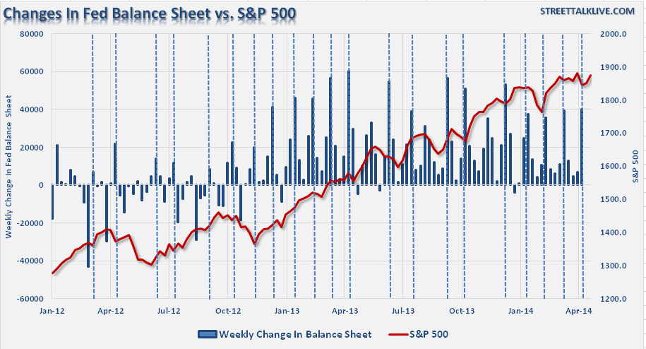Changes in FED Balance Sheet vs s&p