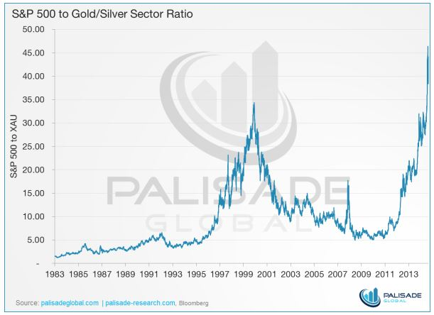 Pic 5 SuP500 vs.Gold-Silöver-Ratio