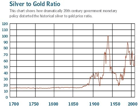 siber gold ratio