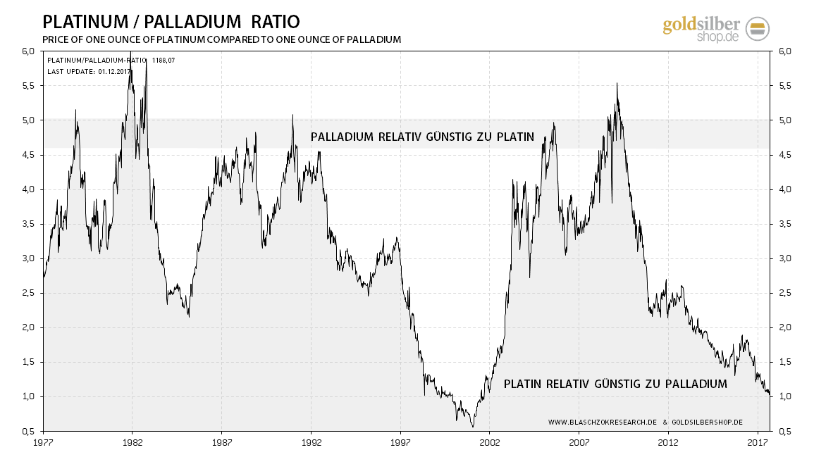 kw48 - 8 - 2017.12.04-platin-palladium-ratio