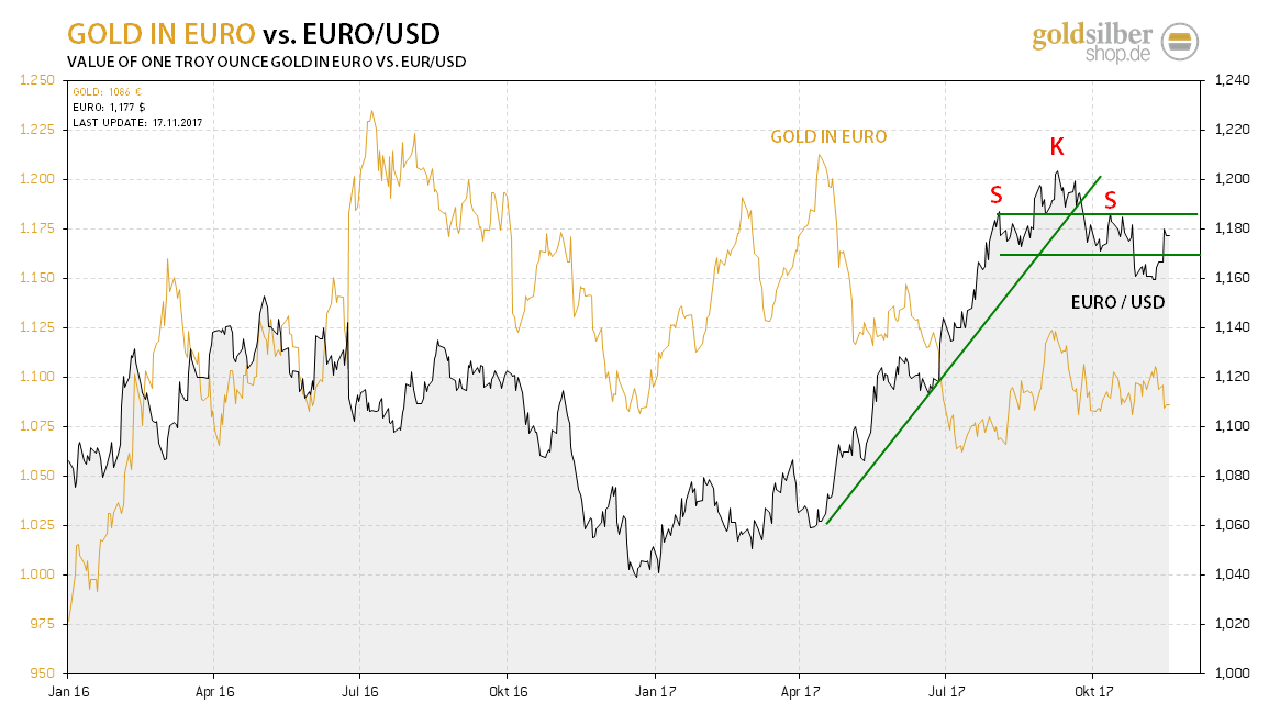 kw46 - 1 - 2017.11.17-euro-usd-gold