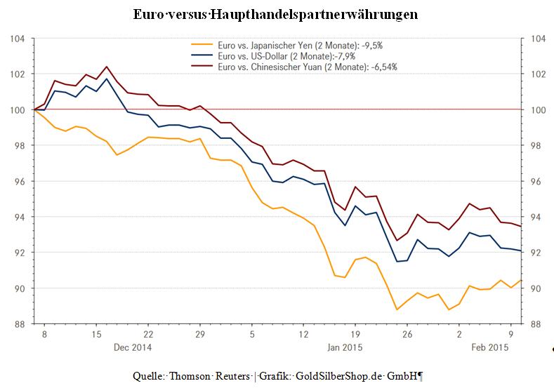 Euro versus Haupthandelspartnerwährungen