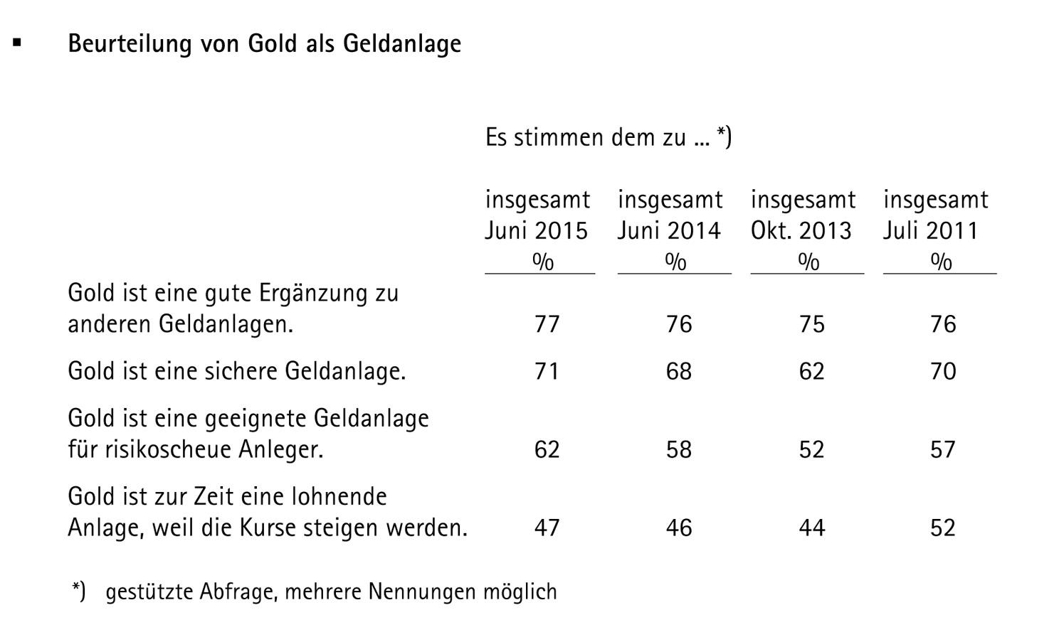 Bericht_pro aurum_langfristige_Gold_als_Geldanlage