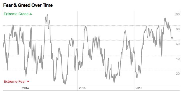 Fear-and-Greed-Index-2016