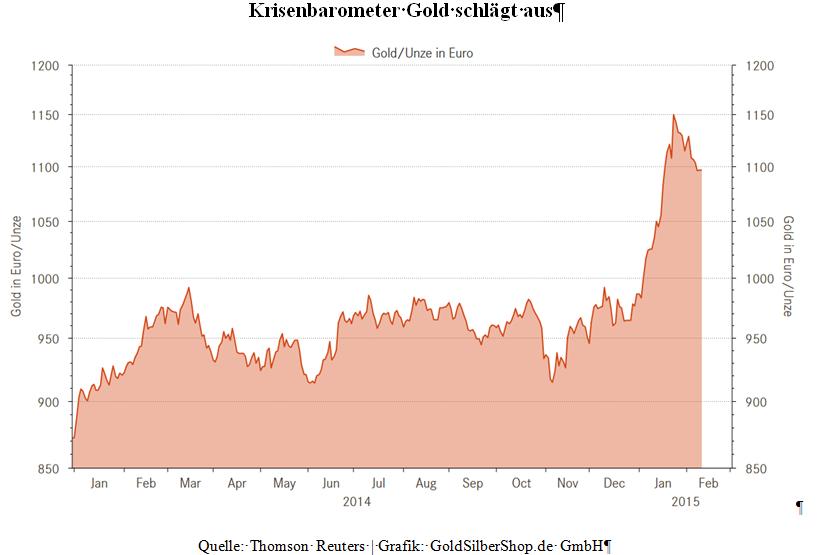 Kriesenbarometer Gold schlägt aus