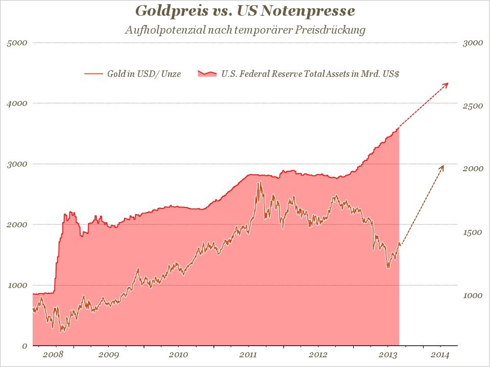 goldpreis vs notenpresse