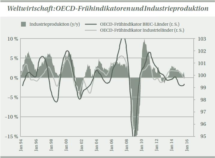 Weltwirtschaft_OECD-Fruehindikatoren_und_Industrieproduktion