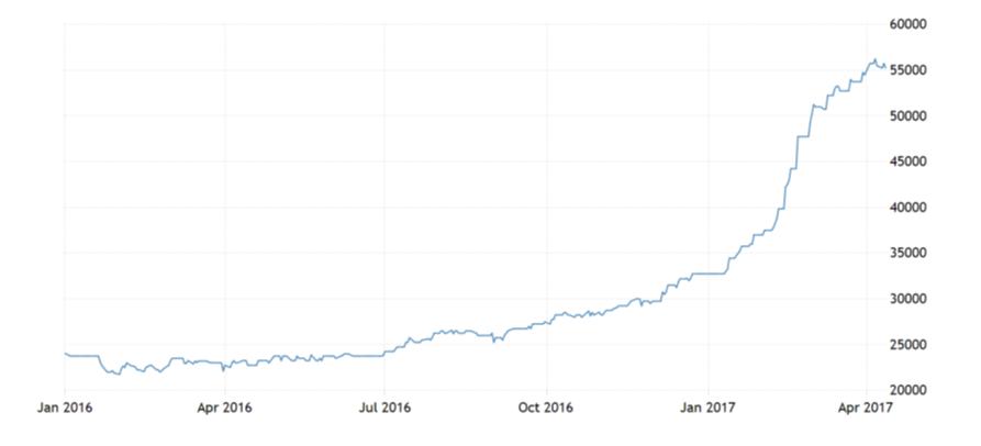 Kobalt Preisentwicklung