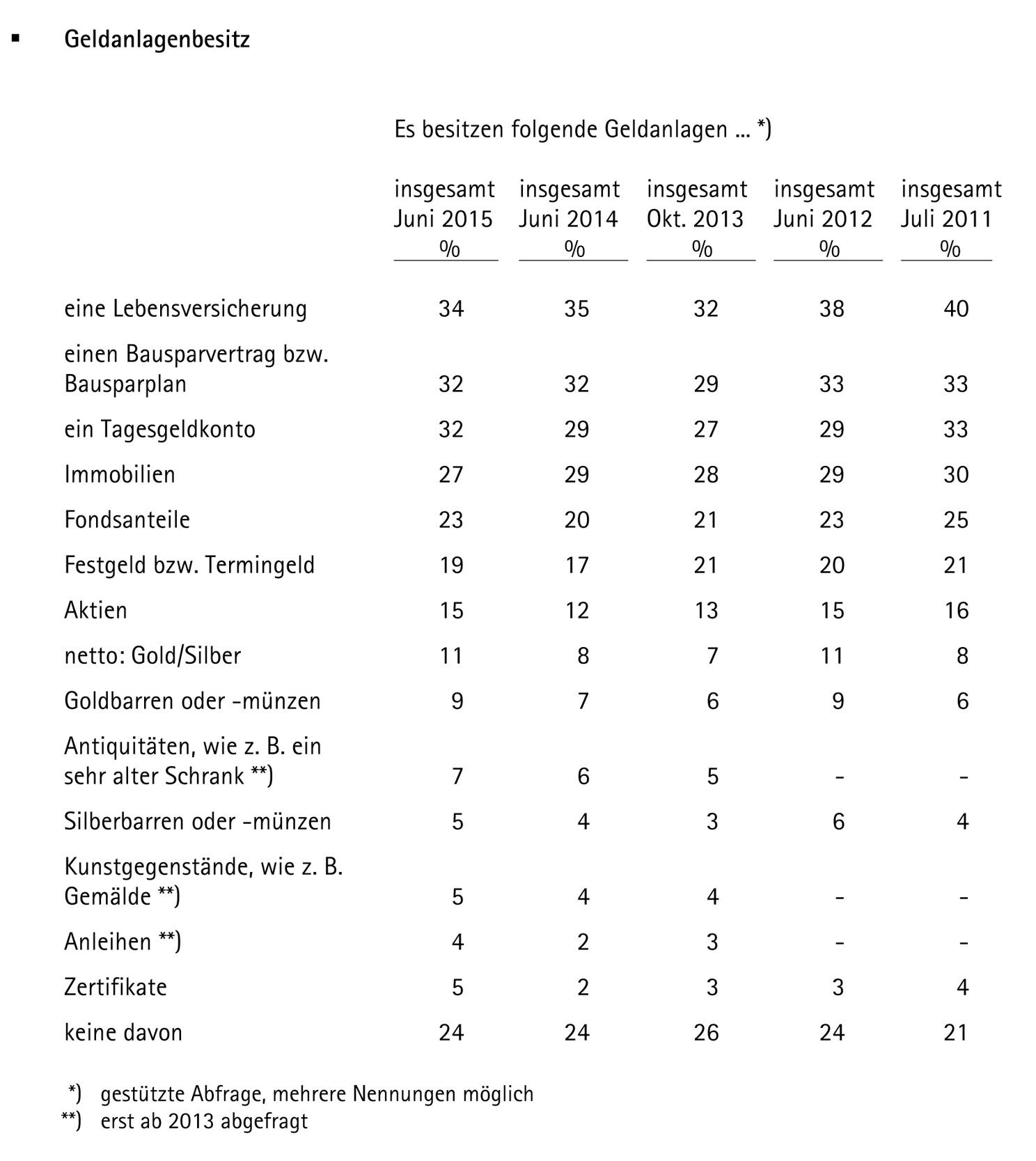 Bericht_pro aurum_langfristige_Geldanlagenesitz