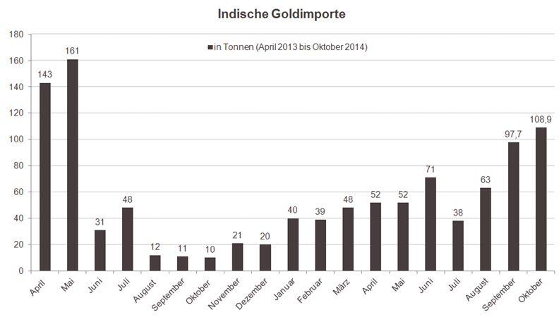Indische Goldimporte 01