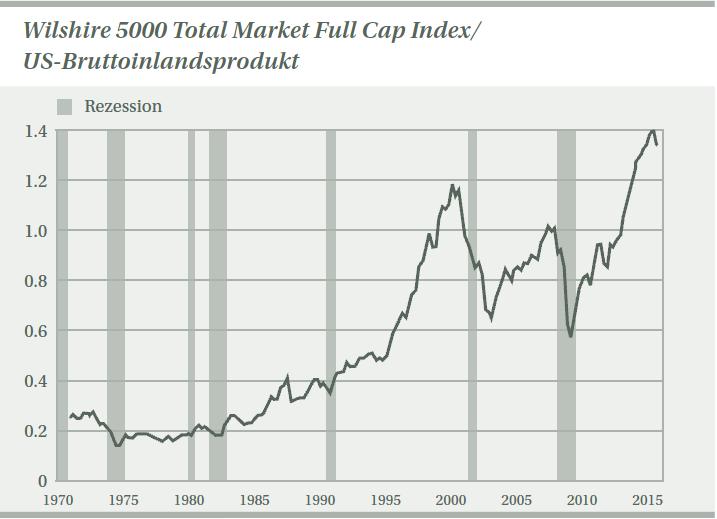 Wilshire_5000_Total_Market_Full_Cap_Index_in_Relation_zum_US-BIP