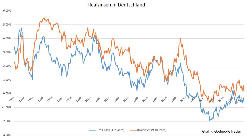 Realzinsen in Deutschland
