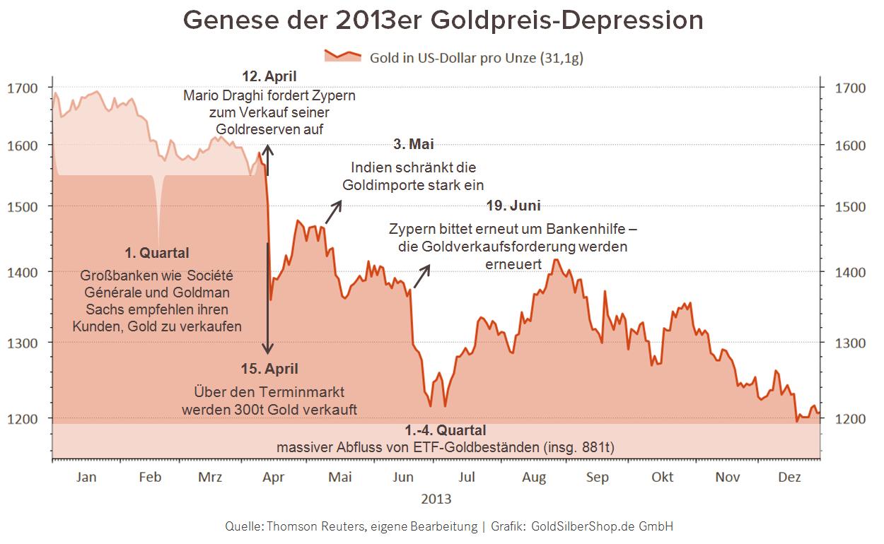 genese-2013-goldpreis-depression