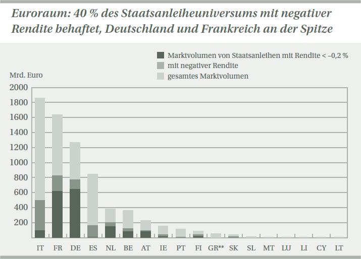 Groteske_Entwicklung_-_ER19-Staatsanleihen