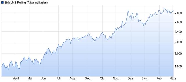 Zink Chart März 2017