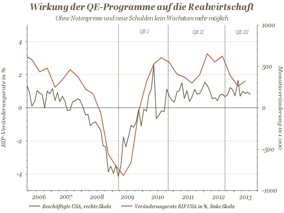 wirkung der QE-Programme auf die realwirtschaft