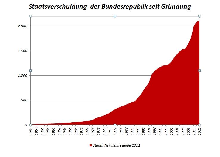 staatsverschuldung BRD seit gründung
