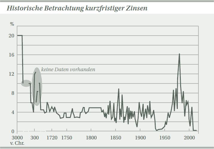 Historische_Betrachtung_kurzfristiger_Zinsen