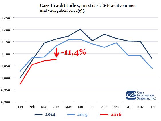 Cass_Freight_Index_USA