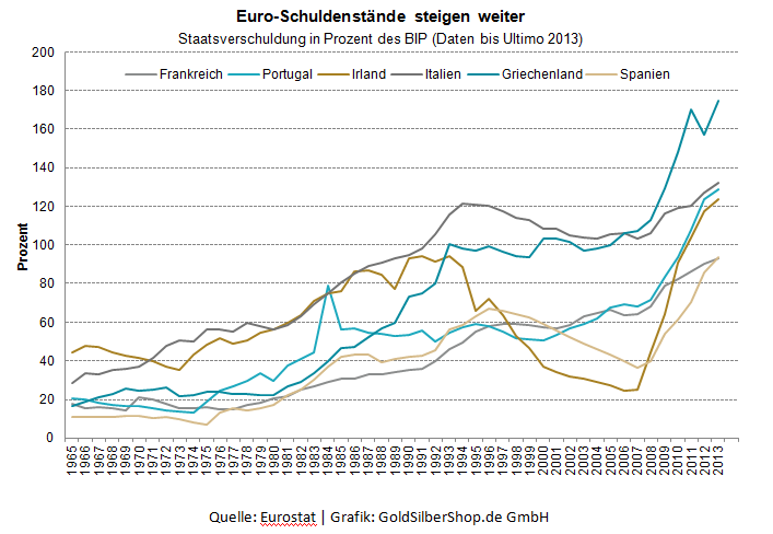 Euro - Schuldenstände steigen weiter