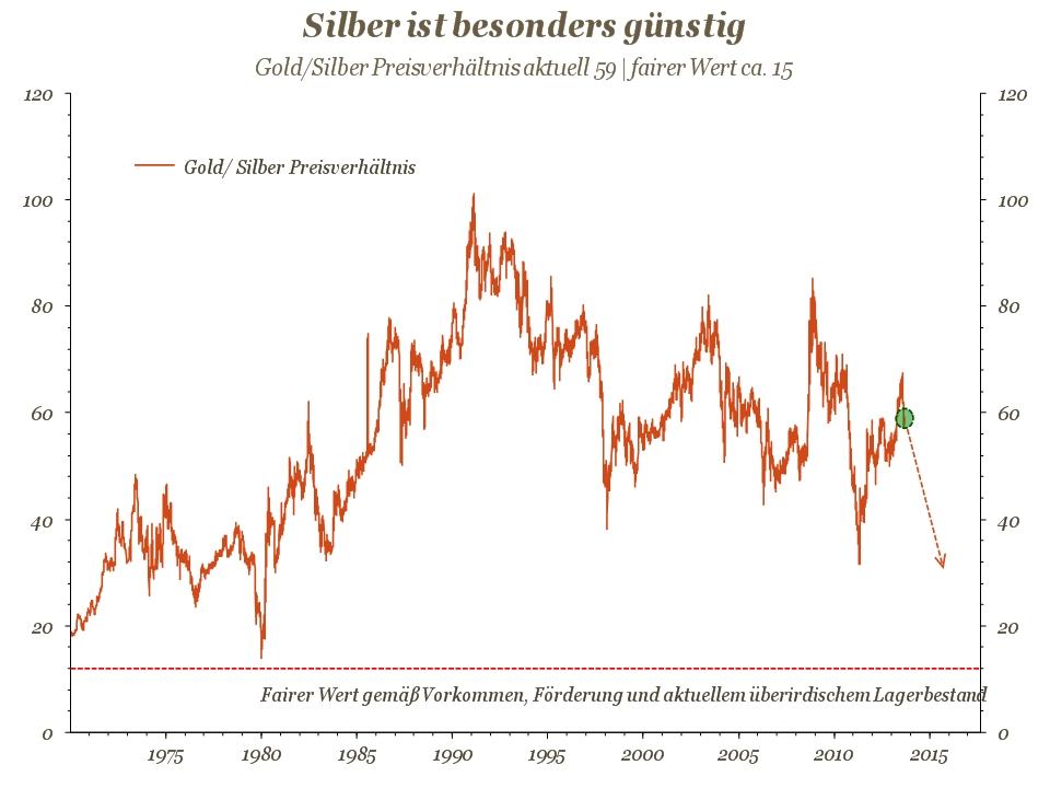 Chart 5 SILBER IST BESONDERS GÜNSTIG