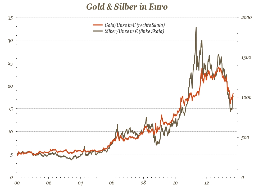 gold & Silber in euro