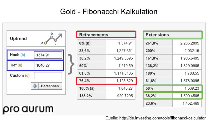 Chart 01 Gold Fib Retracements 161216