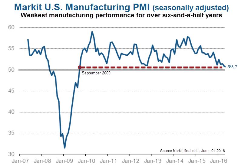 Markit_U.S._Manufacturing_PMI_Mai