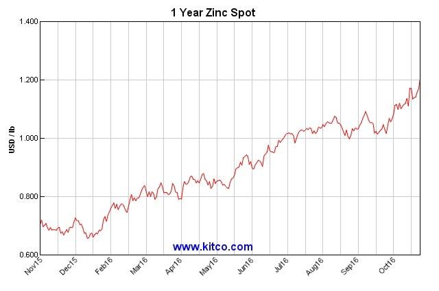 Zinc 1 year spot