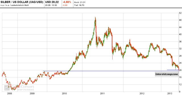 silber chart 01 - 20.06.2013