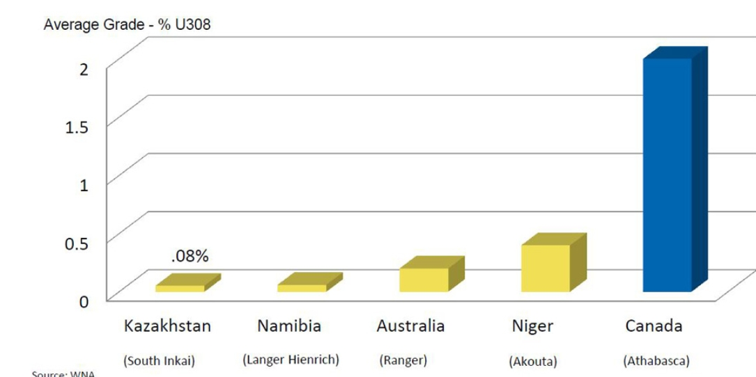 weltweite uranvorkommen nach graden diagramm