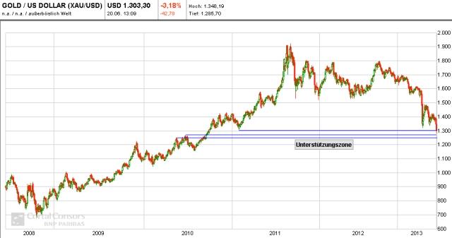 gold chart 01 - 20.06.2013