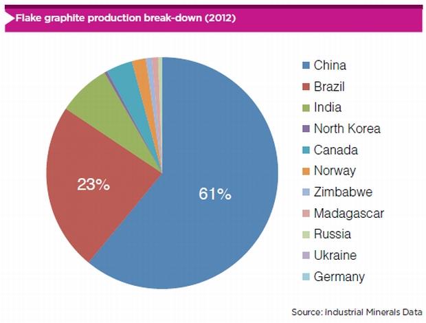 Graphitproduktion weltweit