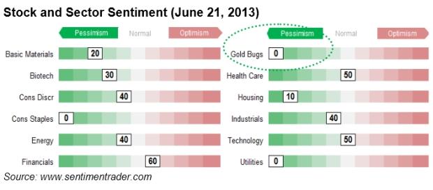 Goldaktien stock and Sector Sentimen 2013