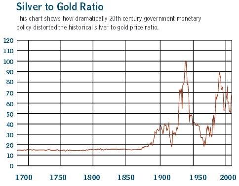 siber gold ratio