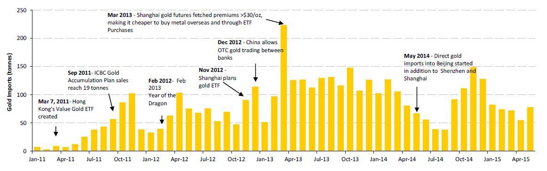 China Gold - HKs Census u. statistic department