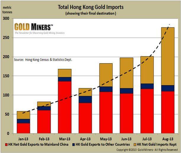 total hong kong gold imports