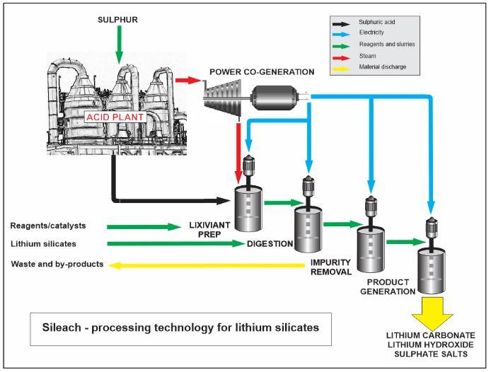 Pic 3 LIT Sileach Prozess