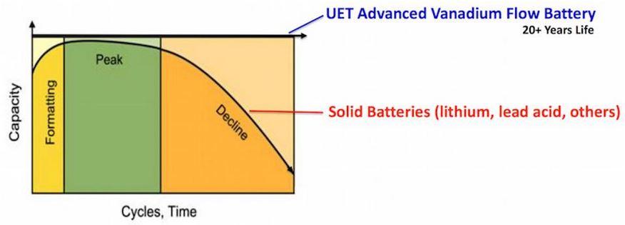 Abb2 Vanadium vs Lithium
