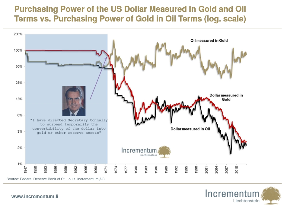 Purchasing Power of the US Dollar Measured in Gold - Terms vs. Purchasing Power of Gold in Oil Terms
