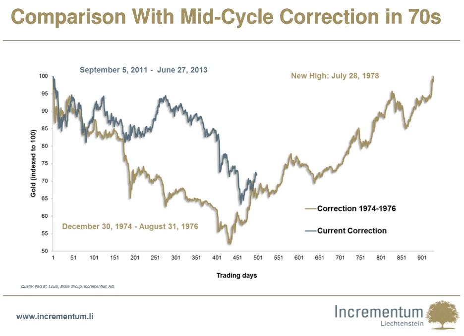 Comparison With Mid-Cycle Correction in 70s