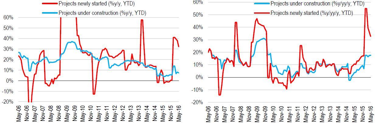 Pic 3 Chinas Investitionen