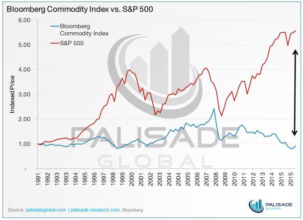 Pic 1 SuP vs commodity index
