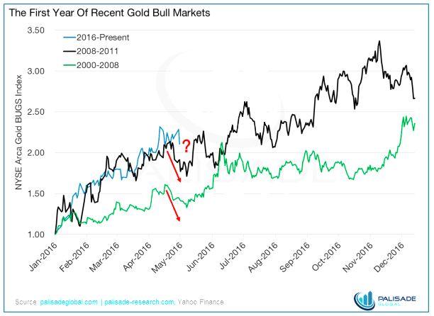 Pic 5 Chart Bullmarket