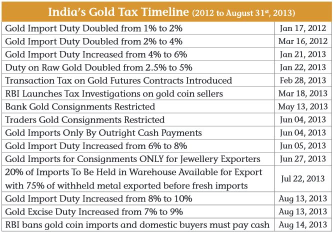 indias Gold tax timeline