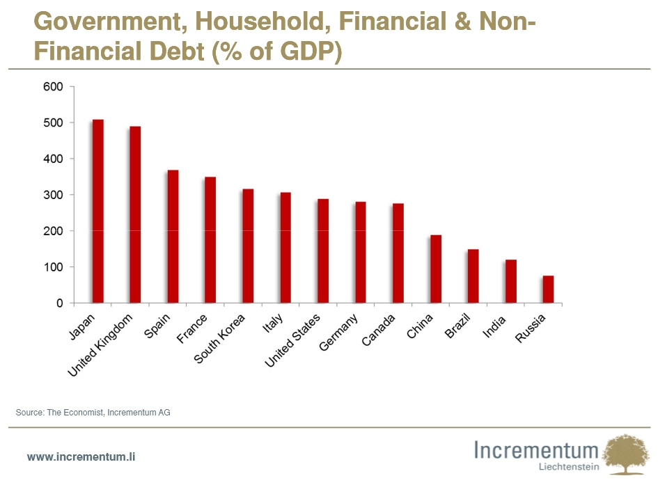 Government, Household, Financial & Non-Financial Debt (% of GDP)