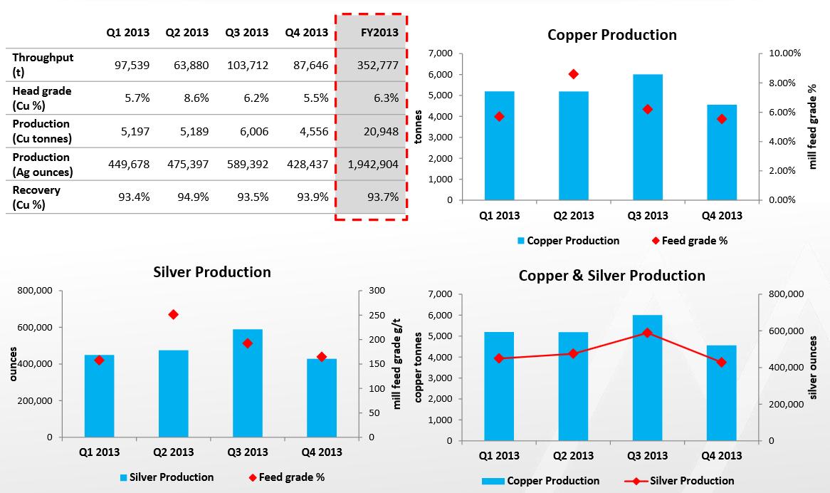 Mawson West Kupfer und Silber Produktion