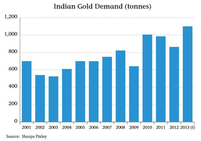 india gold nachfrage