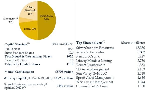 Pretium Aktienstruktur und Hauptaktionäre